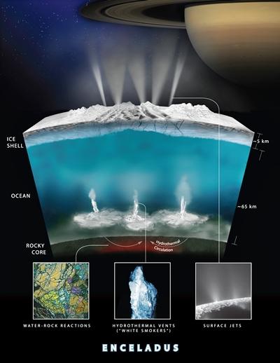 a22287241df1 A kürtőkről azóta sokan úgy vélik, hogy ezek talán a földi élet első  bölcsői lehettek, hiszen a természetes képződményekben az energia és a  nyersanyagok is ...